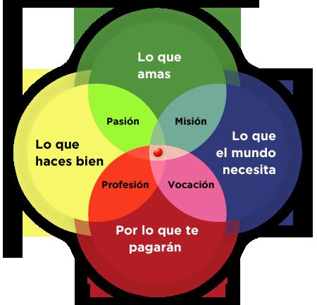 grafico-orientacion-vocacional