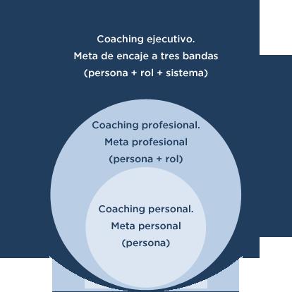 grafica-coaching-ejecutivo